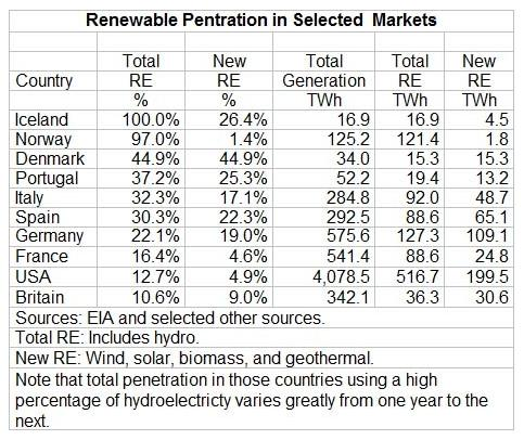 renewable chart