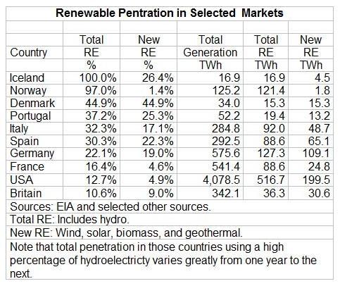 renewable chart